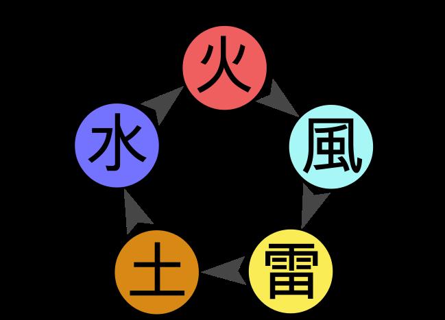 tipi di chakra